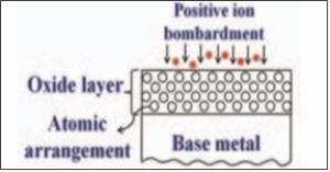 bombardment of positive ions