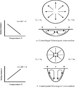 marangoni effect on fluid flow in the weld pool