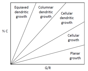 effect of % concentration and G/R on the nature of the structure that develops in the weld metal.
